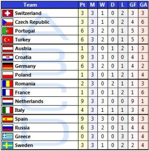 Euro 2008 1° Stage Statistics