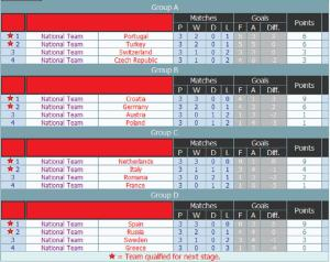 euro-2008-group-stage-final-results